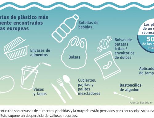 Se demora la transposición de la Directiva SUP sobre plásticos de un solo uso